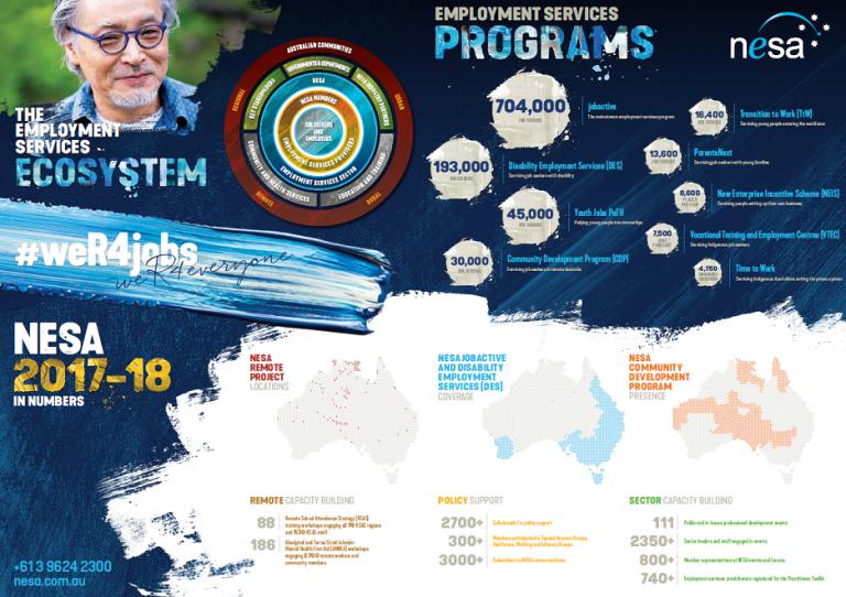 NESA Annual Report Poster Ecosystem 768x542 - NESA Annual Reports